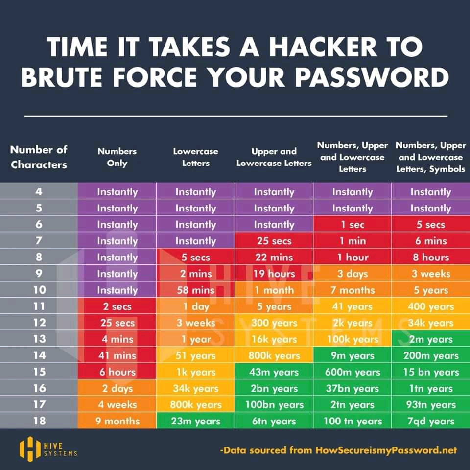 time to hack password